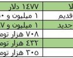 سقوط عمودی بهای طلا + جدول قیمتها/ دلار آزاد ۳۵۱۵ تومان