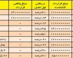 افشاگری درباره لیست نجومی واقعی از مبلغ قرارداد سپاهانی ها ؛ جدول
