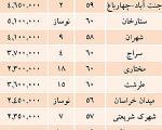 معاوضههای گران در محلههای شمال تهران