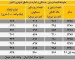 گزارش مرکز آمار: رشد 254 درصدی اجاره مسکن در دوران احمدی نژاد