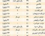 قیمت فروش واحدهای مسکونی در تهران (+جدول)