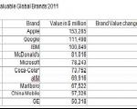 Apple ارزشمندترین برند جهان شد