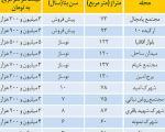 شرایط فروش قسطی آپارتمان در منطقه22 (+جدول قیمت ها )