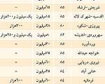 قیمت اجاره در محله های مختلف تهران