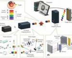 ساخت سریعترین دوربین جهان