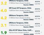دانلود برنامه زلزله نگاری Earthquake برای iOS