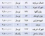 آخرین وضعیت قیمت مسکن در منطقه 22 +جدول