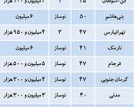 فهرست گران ترین آپارتمان ها در تهران