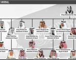 برکشیدن پسر جوان و مشت آهنین سعودیها، تغییر نسل در حکومت پیر؟!
