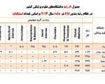6 دانشگاه ایرانی در بین برترین های جهان