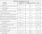 قیمت زمین در استان گیلان چند؟/ جدول