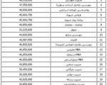 فوق لیسانس 20 میلیون تومان!+جدول