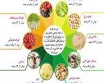 10 ماده غذایی بیماریزا
