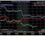 سقوط طلا به سطح قیمتی ۲۶ ماه گذشته