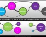 شناسایی خودکار روابط بین اشخاص از روی تصاویر شبکههای اجتماعی با ابداع دانشمند ایرانی