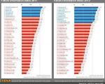 آیندهنگرترین مردم جهان/ جایگاه ایران، بالاتر از سوئد