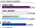 در پرداخت بالاترین دستمزد به بازیکنان/ بارسلونا با 6.4 میلیون یورو اول شد/ رئال مادرید در جایگاه دوم قرار گرفت
