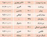 نرخ مشارکت و قیمت املاک کلنگی در تهران+جدول