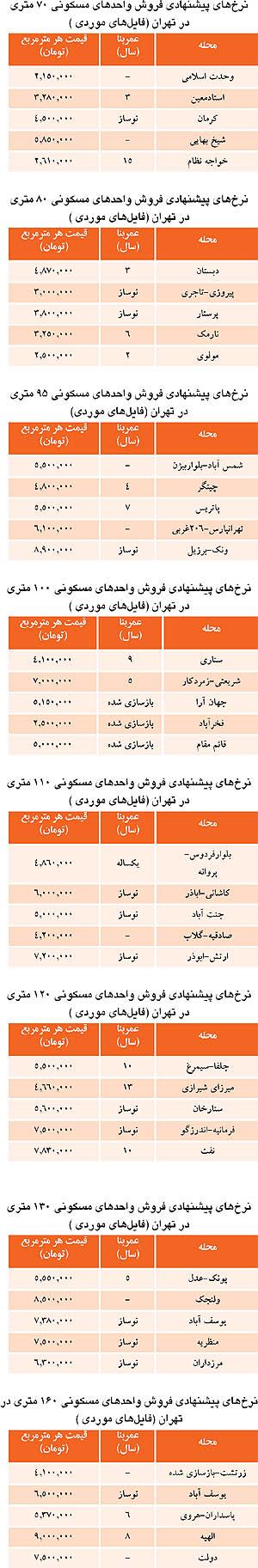 لیست واحدهای مسکونی فروشی در تهران