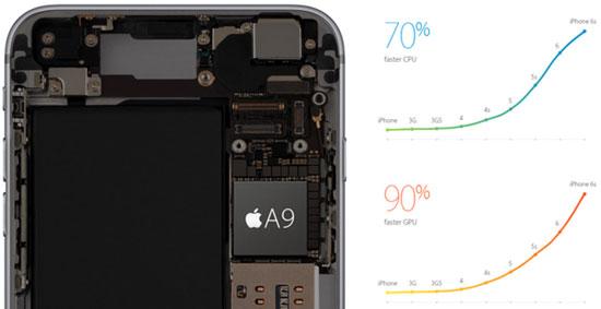 دلیل که ثابت می کند iPhone 6S Plus بهترین آیفون تا به امروز است