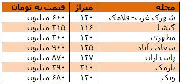 افزایش قیمت مسکن,قیمت مسکن,قیمت مسکن در تهران
