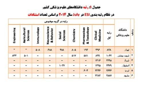 6 دانشگاه ایرانی در بین صبح بخیری جهان