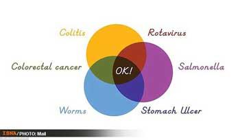 چتولید دوغ , دوغی برای تشخیص بیماری