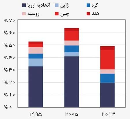 اخبار,اخبار اقتصادی ,اقتصاد ایران