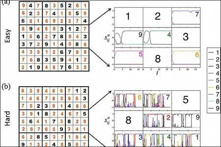 جداول سودوکو  , حل سریع جدول سودوکو