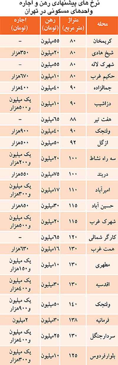 مسکن مهر تهران,مسکن مهر در تهران,رهن و اجاره واحدهای مسکونی در تهران,اخبار
