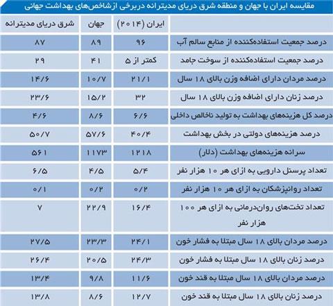 مقایسه بهداشت ایرانی ها با سایر کشور ها/ناقص