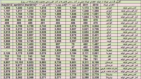 نفت ایران , قیمت نفت