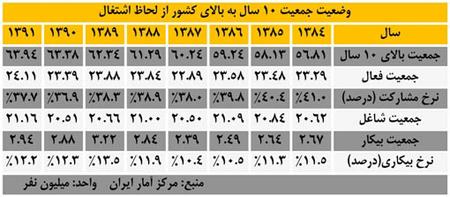 آماراشتغال زایی در دولت احمدی نژاد,وضعیت اشتغال کشور,نرخ بیکاری کشور