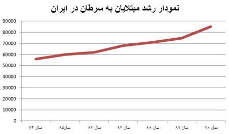 افزایش بیماران سرطانی در تهران وزارت بهداشت سرطان در تهران